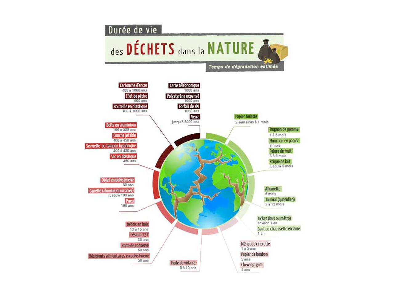 Durée de vie des déchets dans la nature (Source : consoGlobe)